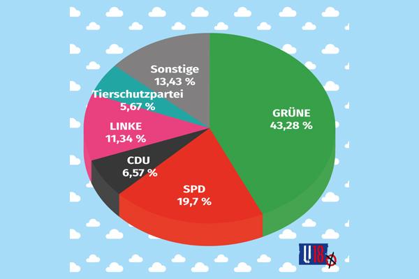 Grafik mit den U18-Wahlergebnissen bei den Bücherhallen Hamburg